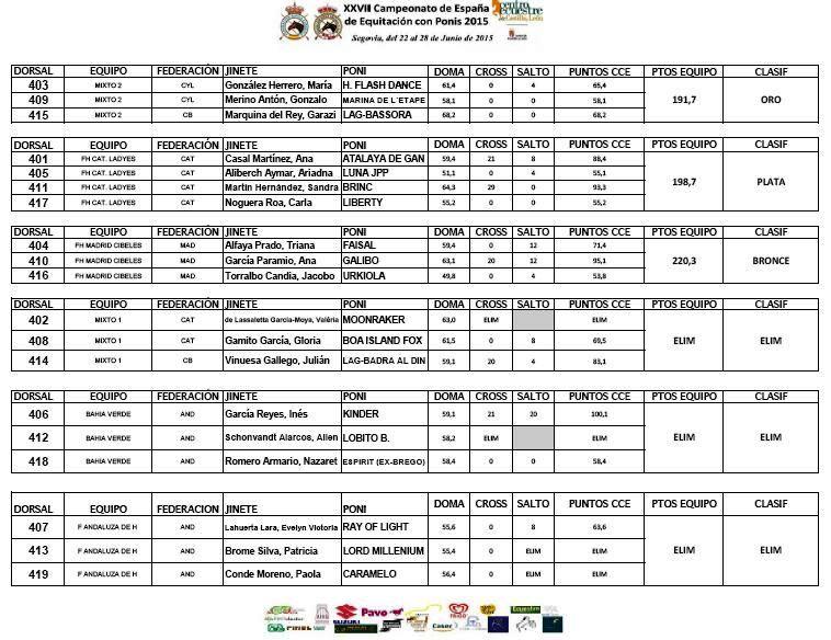 Resultado Final D Equipos