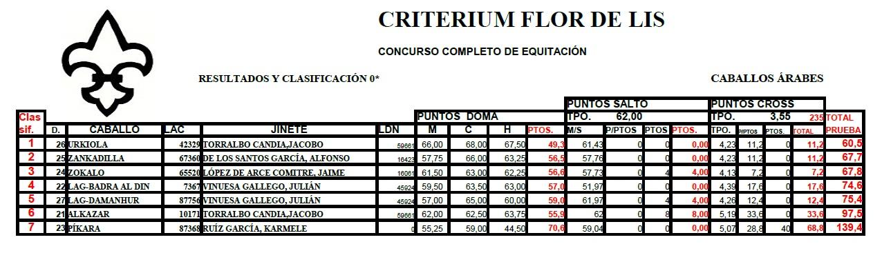 criterium Flor de Lis CCE 0 Estrellas
